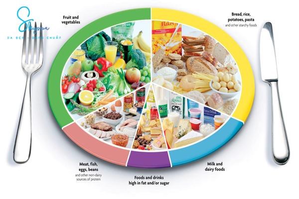 Ghi nhớ thực đơn giảm mỡ bụng nhanh gọn trong 2 ngày.