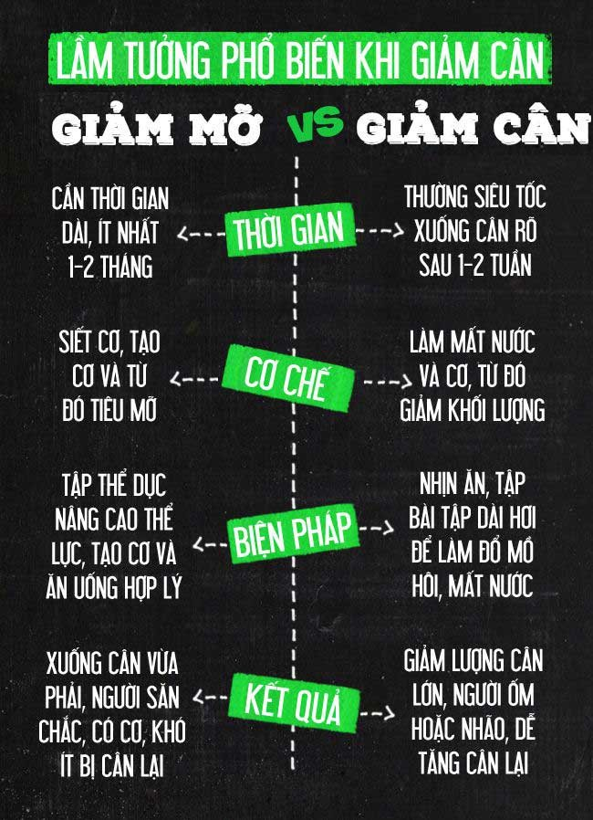 Cách phân biệt giảm cân và giảm béo chi tiết dễ dàng