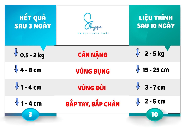 Hồ Chí Minh có nơi nào giảm béo hiệu quả ?